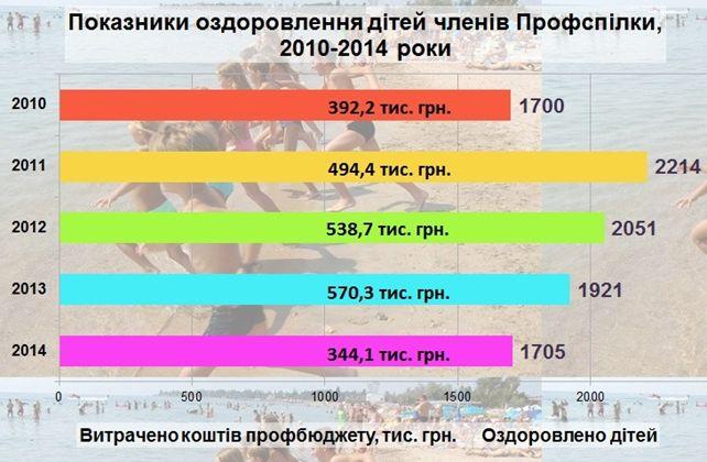 Показники оздоровлення дітей членів Профспілки, 2010-2014 роки