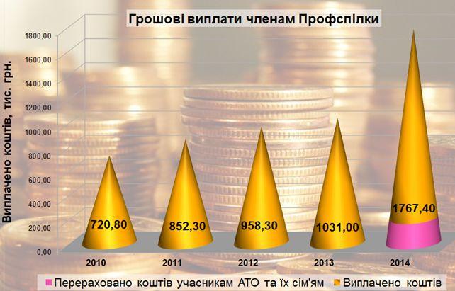 Грошові виплати членам Профспілки