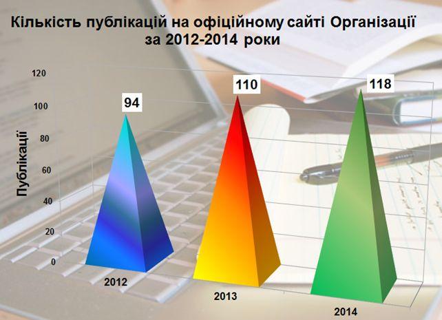 Кількість публікацій на офіційному сайті Організації за 2012-2014 роки