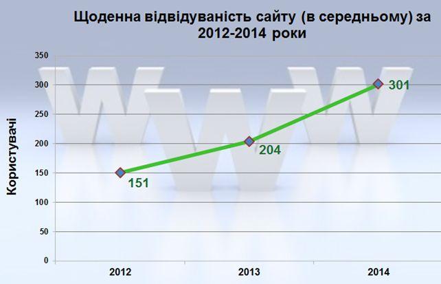 Щоденна відвідуваність сайту (в середньому) за 2012-2014 роки