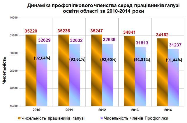 Динаміка профспілкового членства серед працівників галузі освіти області за 2010-2014 роки