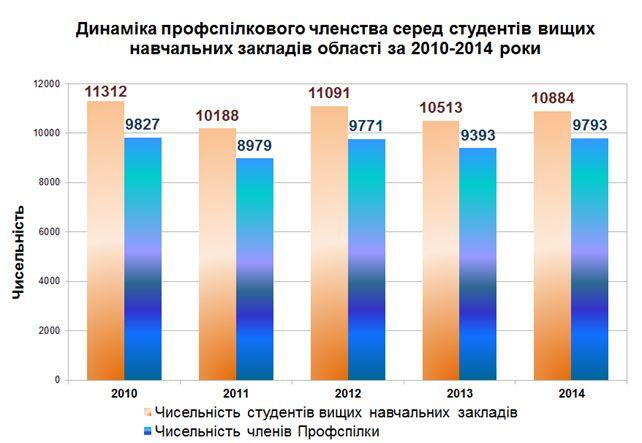 Динаміка профспілкового членства серед студентів вищих навчальних закладів області за 2010-2014 роки