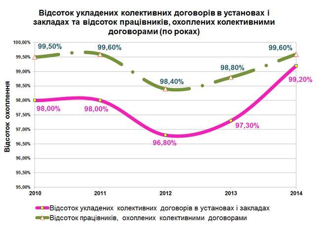 Відсоток укладених колективних договорів в установах і закладах та відсоток працівників, охоплених колективними договорами (по роках)