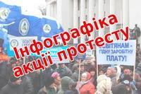 ІНФОГРАФІКА: Галузеві вимоги Профспілки до акції протесту 14 листопада